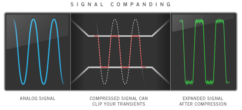 Line 6 Relay Guitar Wireless System infographic for analog signal compression.